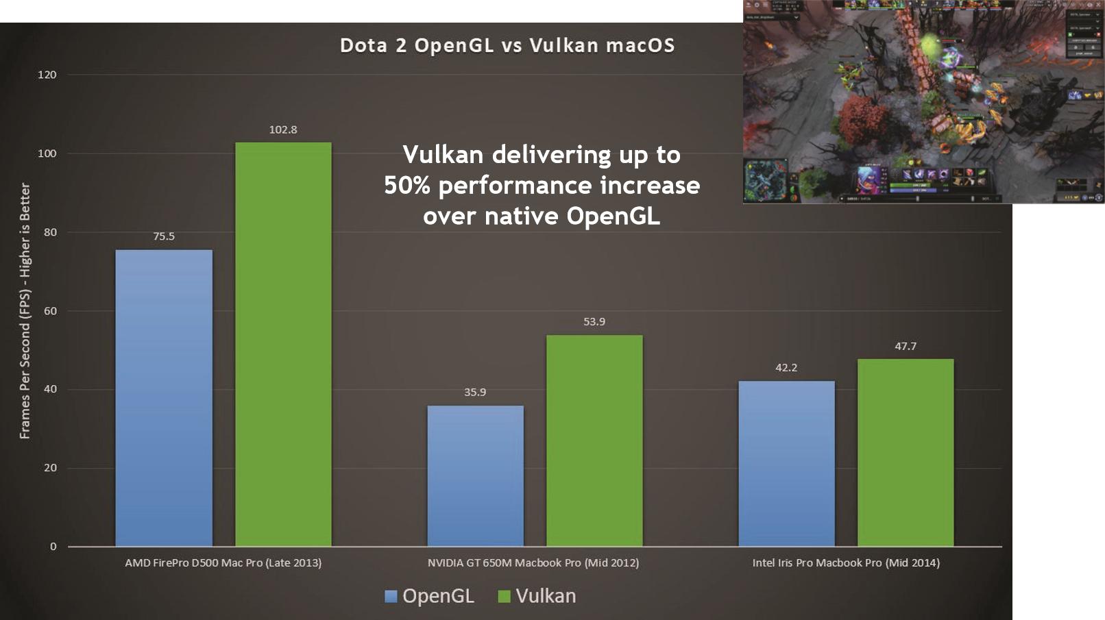 Vulkan no macOS