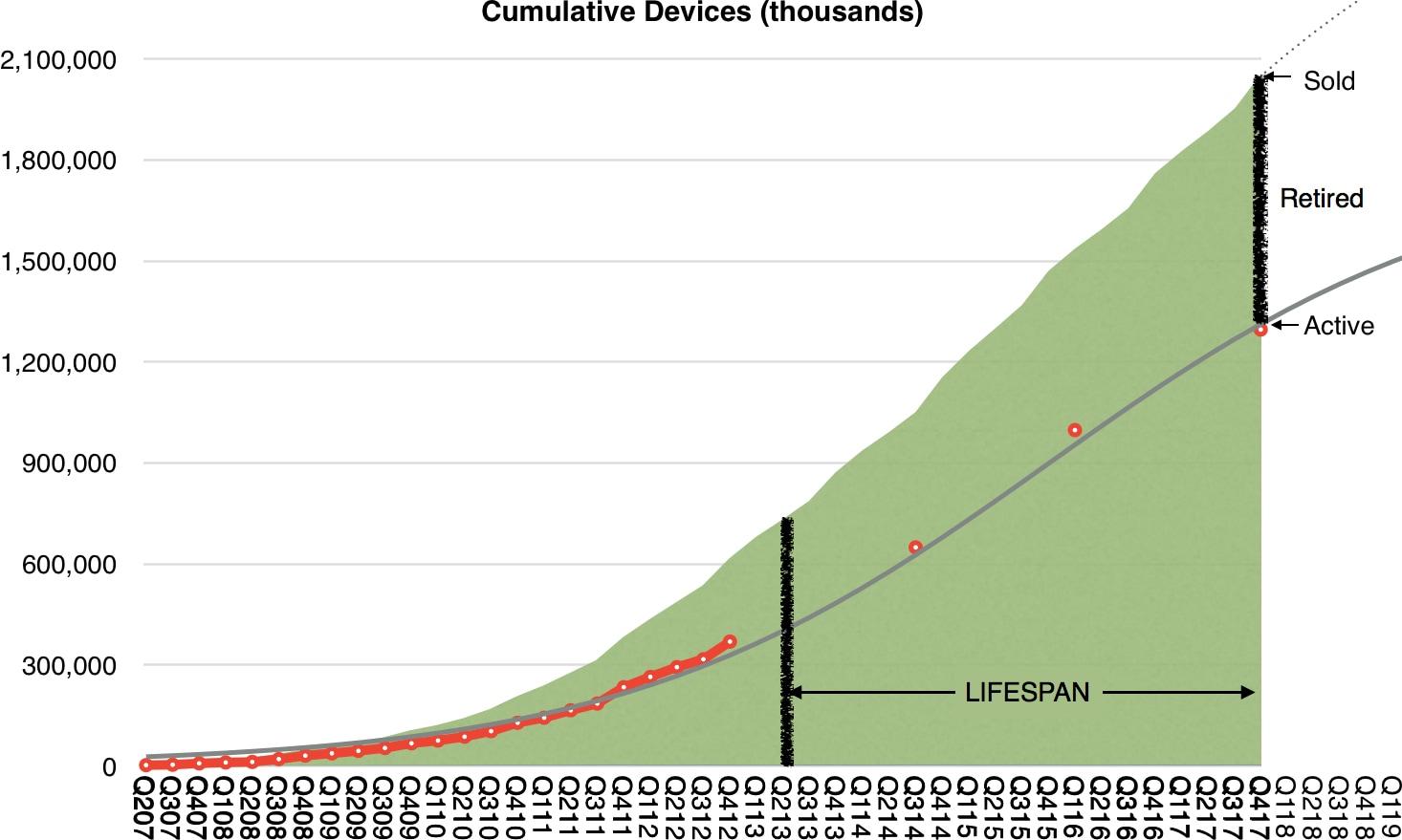Vida útil dos dispositivos Apple