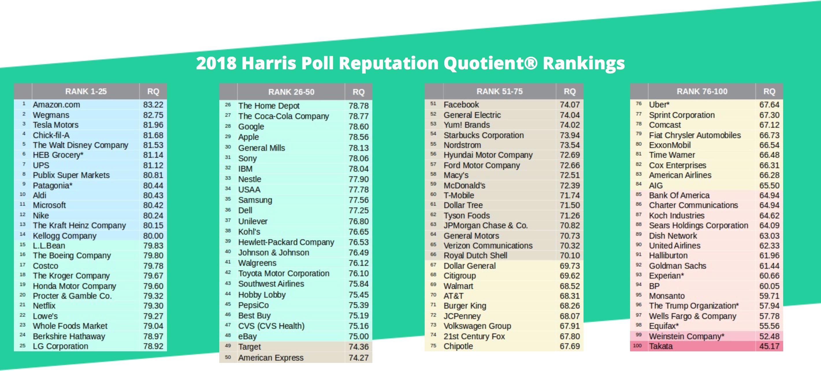 Harris Poll 2018