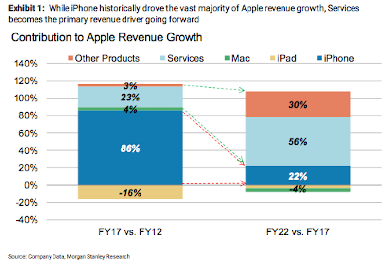 Projeção de crescimento de receita da Apple nos próximos cinco anos, com serviços liderando