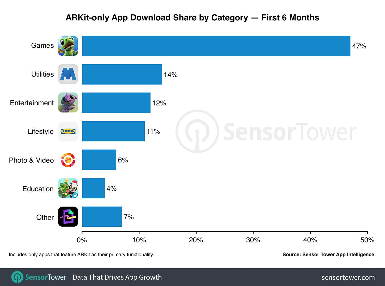 Pesquisa da Sensor Tower sobre apps com ARKit, março de 2018