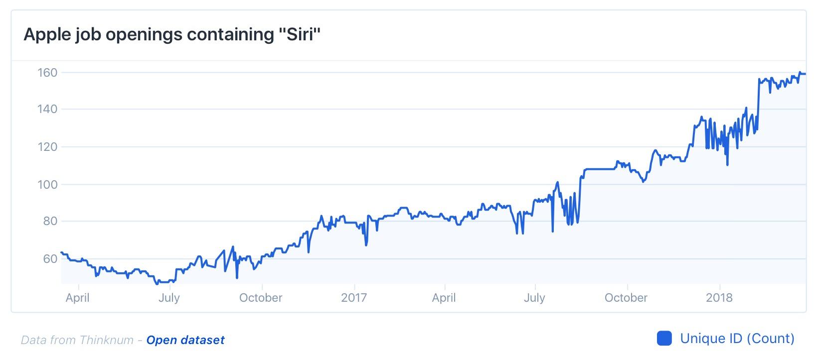 Vagas com o termo Siri