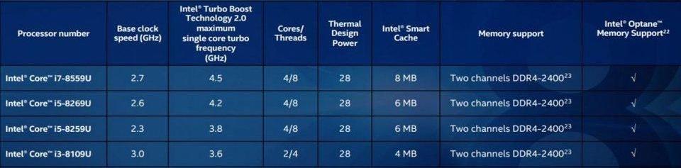 Novos processadores Intel de oitava geração
