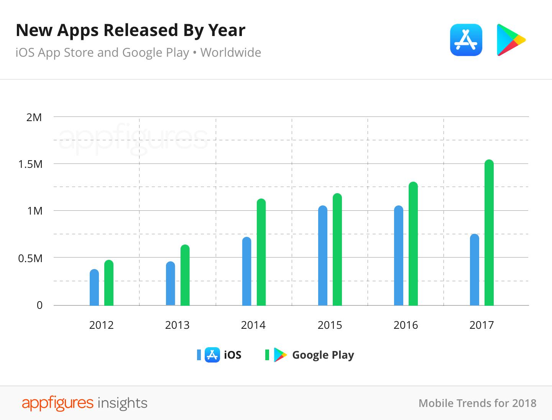 Pesquisa da Appfigures sobre aplicativos, abril de 2018