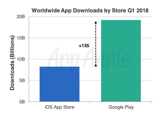 Pesquisa da App Annie sobre App Store e Google Play, Q1 2018