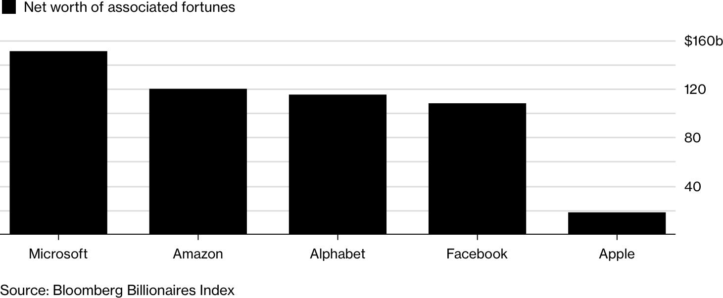 Gráfico de empresas com funcionários bilionários