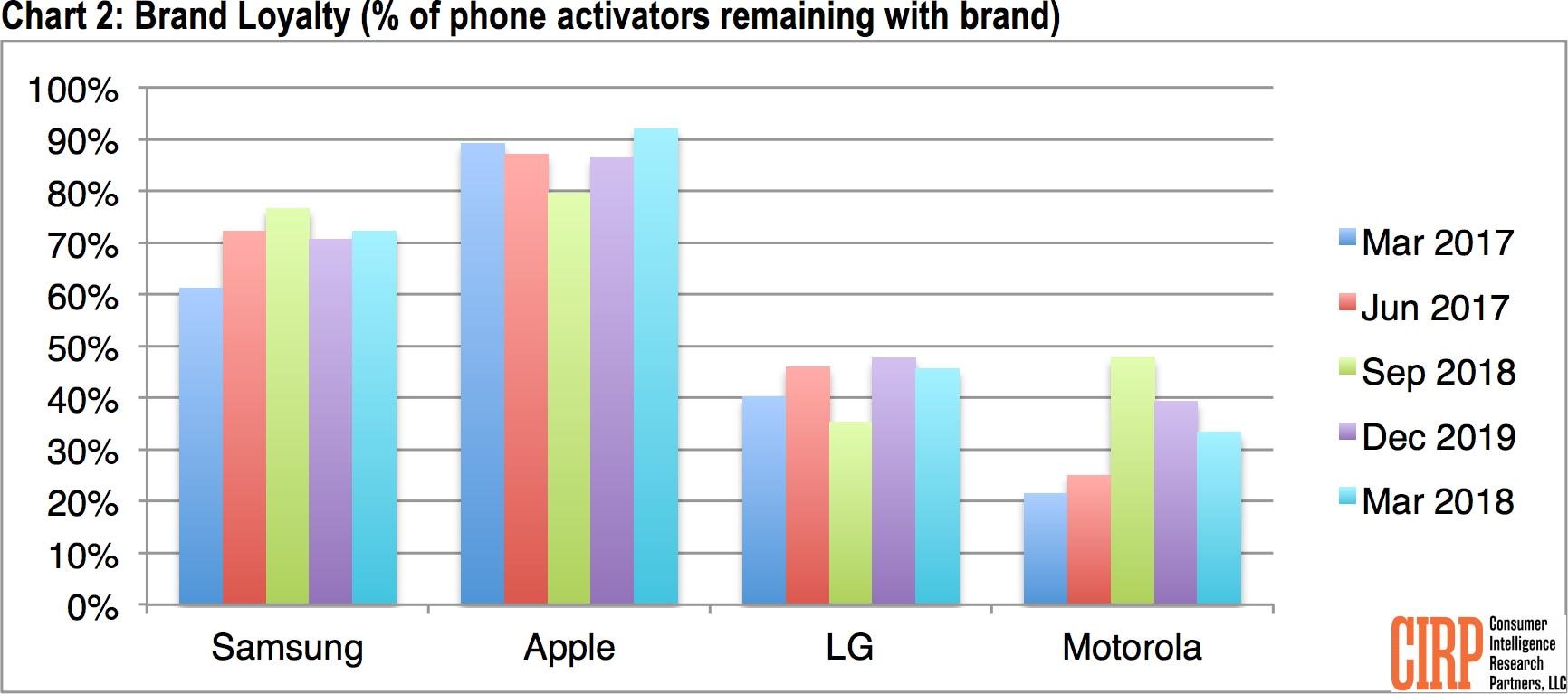 Pesquisa da CIRP sobre o mercado de smartphones