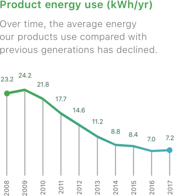 Energia utilizada pelos produtos da Apple