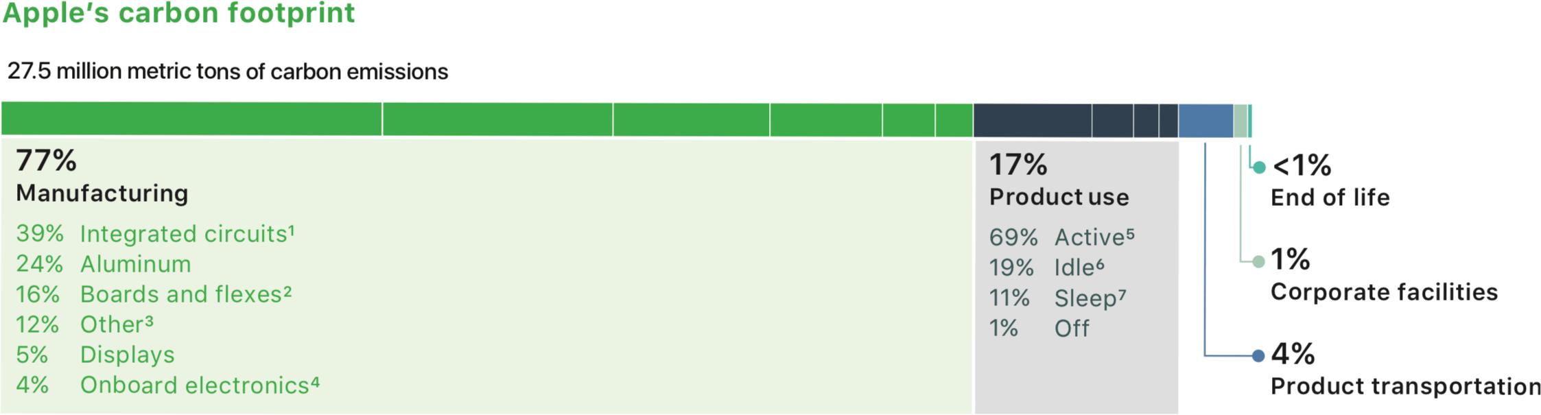 Pegada de carbono (gases de efeito estufa) da Apple