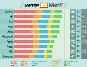 Ranking da Laptop Mag