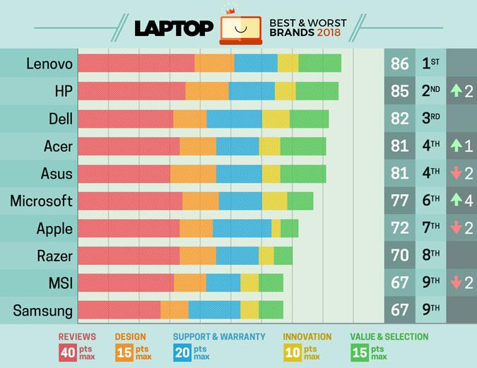 Ranking da Laptop Mag