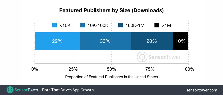 Pesquisa sobre o aumento de downloads na App Store do iOS 11