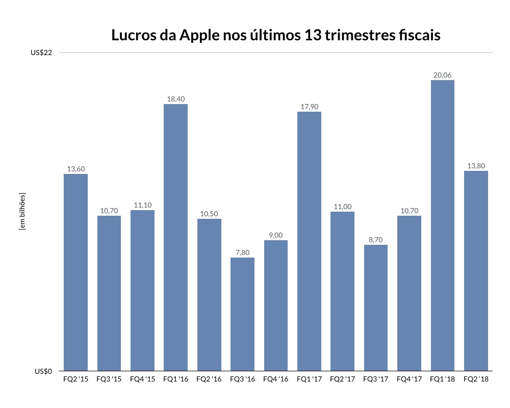 Gráficos do segundo trimestre fiscal de 2018 da Apple