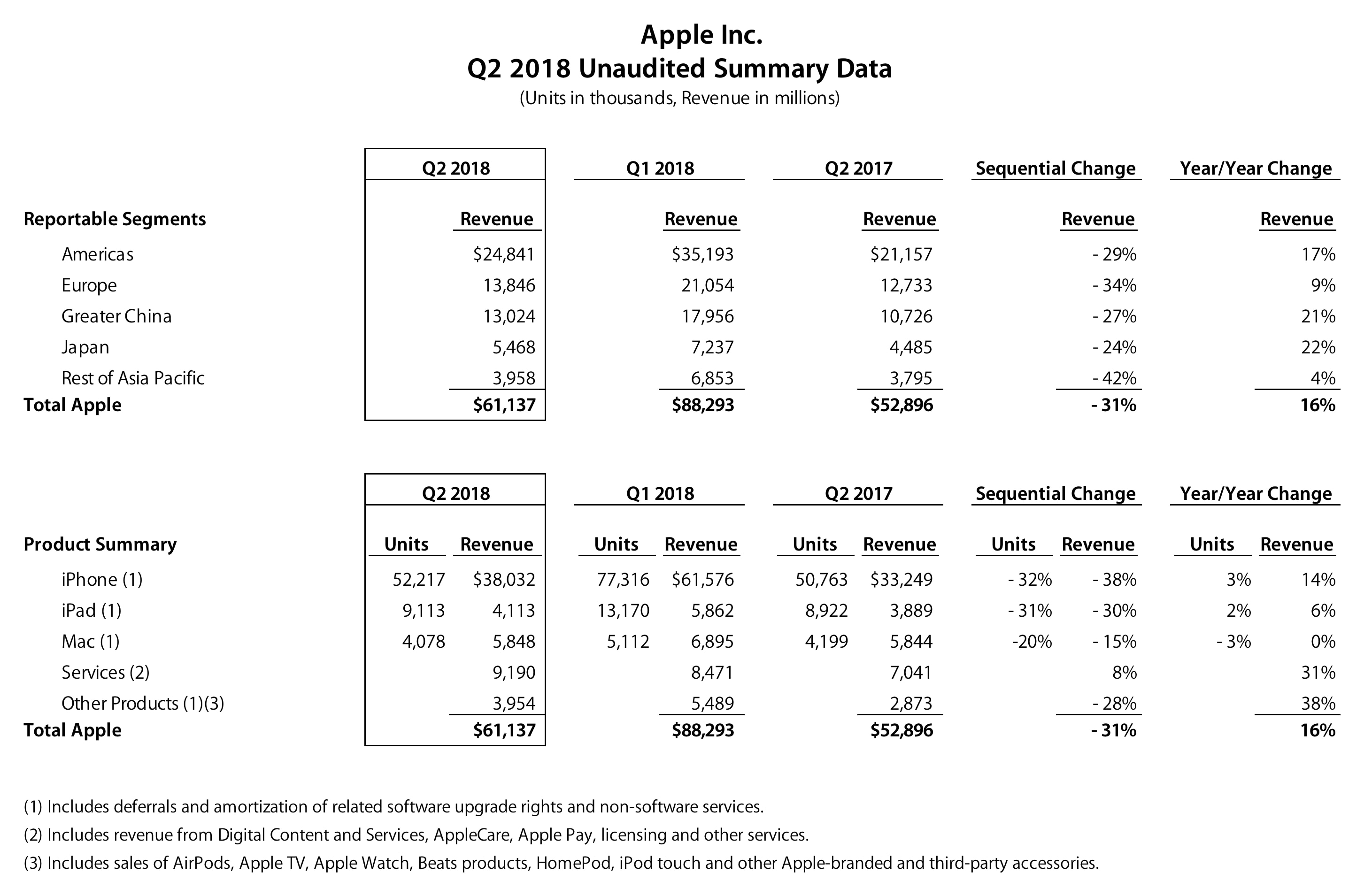 Números do FQ2 2018 da Apple
