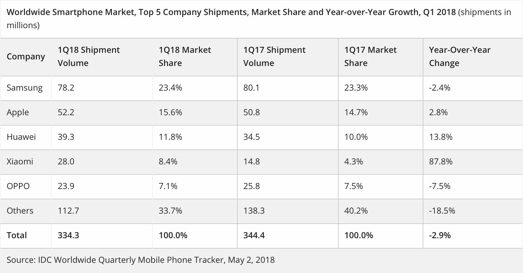 Dados do primeiro trimestre do ano - IDC