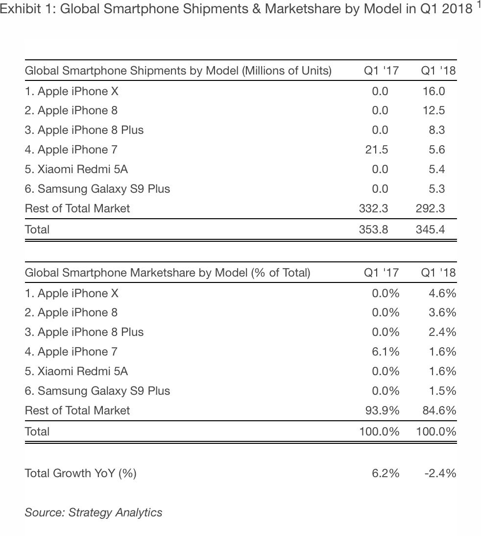 Smartphones mais vendidos do mundo no Q1 2018 - Strategy Analytics