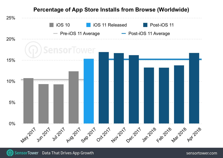 Pesquisa sobre instalações de apps e jogos na App Store do iOS 11