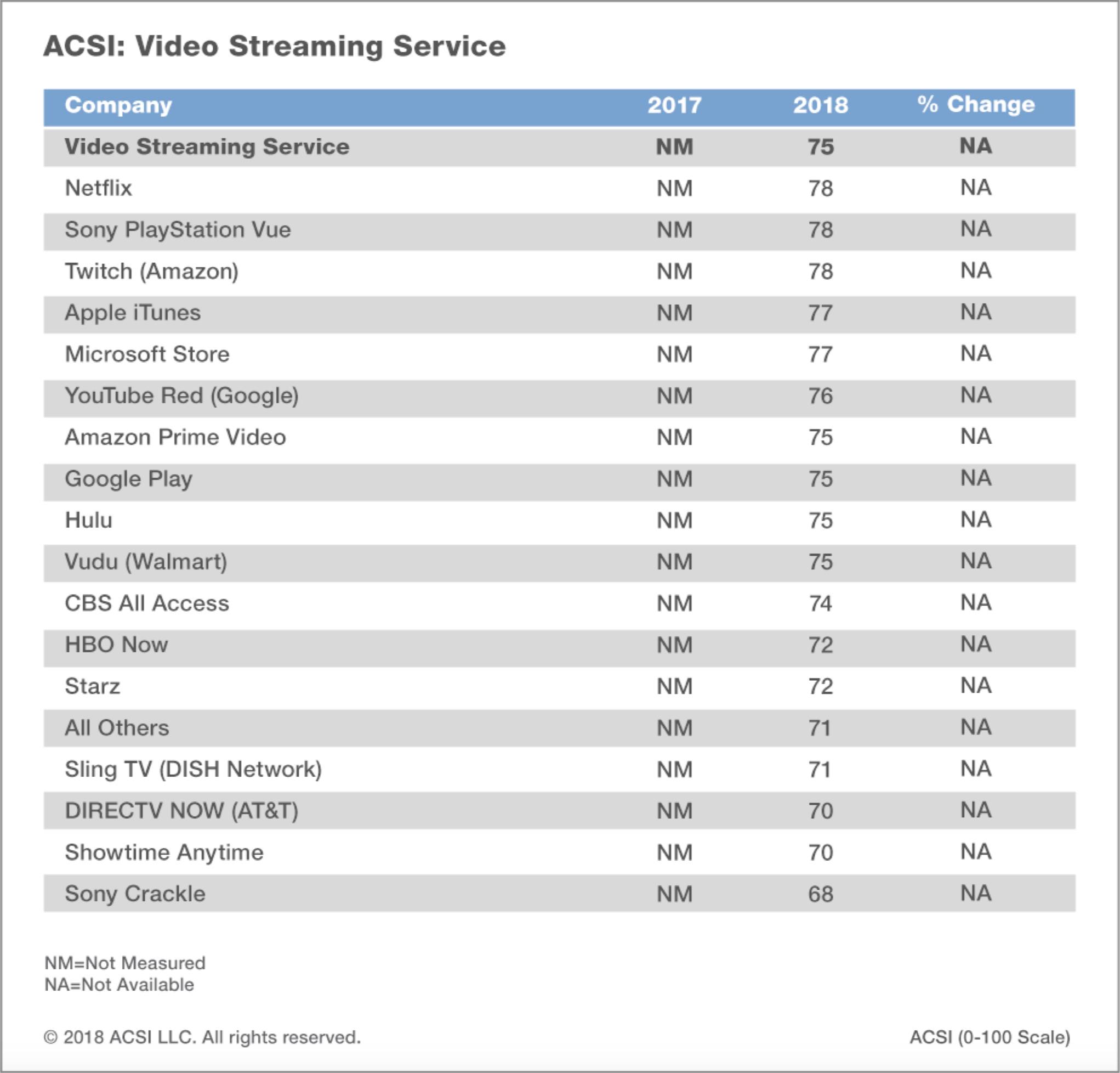 Pesquisa da ACSI englobando serviços de vídeo