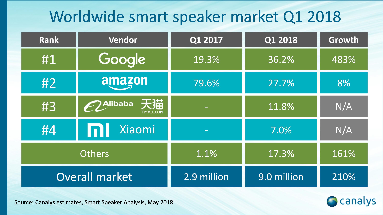 Pesquisa de alto-falantes - Q1 2018