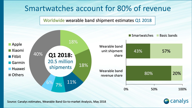 Pesquisa de smartwatches e pulseiras - Q1 2018