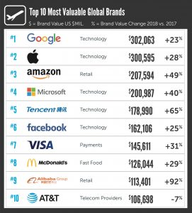 Ranking de marcas (BrandZ)