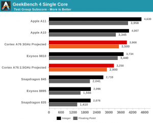 Benchmarks com o ARM Cortex-A76