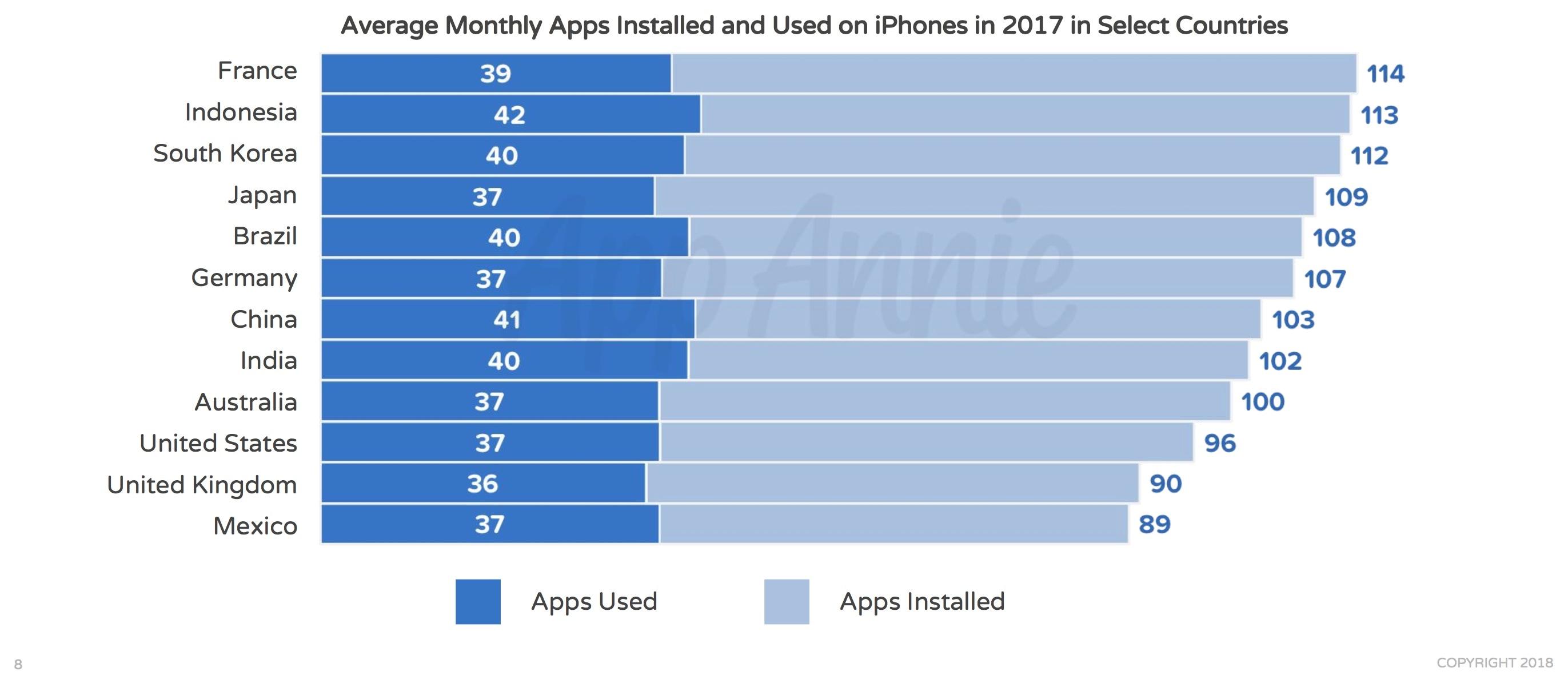 Gráfico da App Annie - Dez anos de App Store