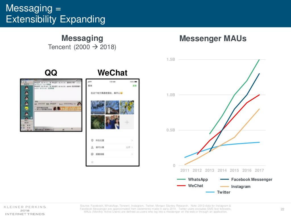 Relatório de tendências da internet 2018 - Mary Meeker
