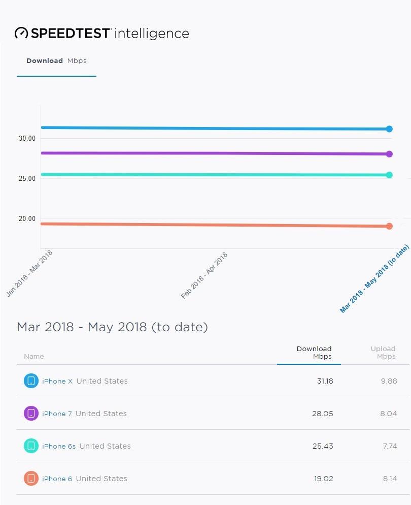 Gráfico com comparativo de performance de aparelhos nas redes americanas