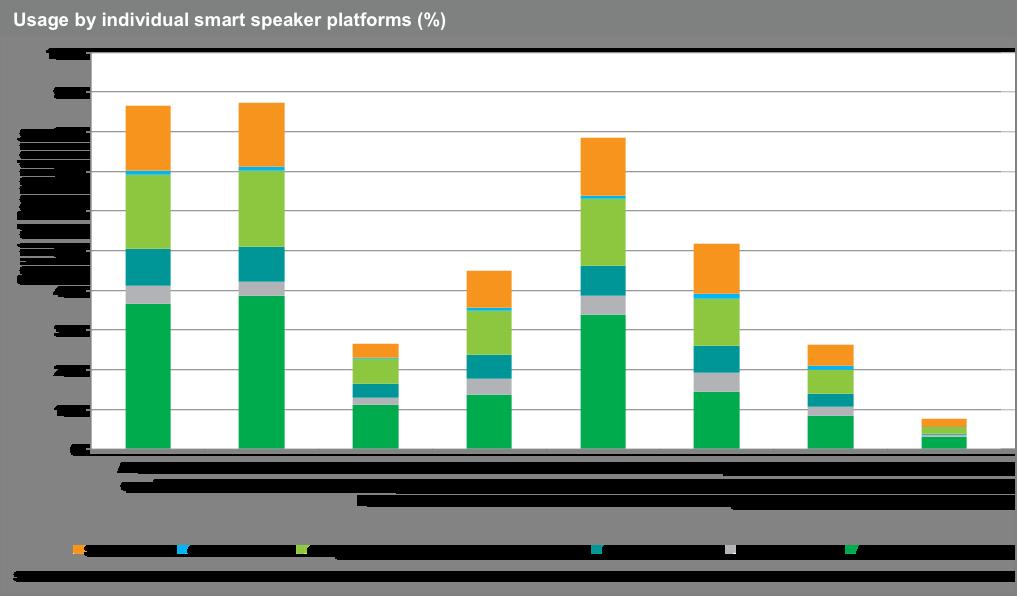 Pesquisa da IHS Markit sobre uso de alto-falantes inteligentes