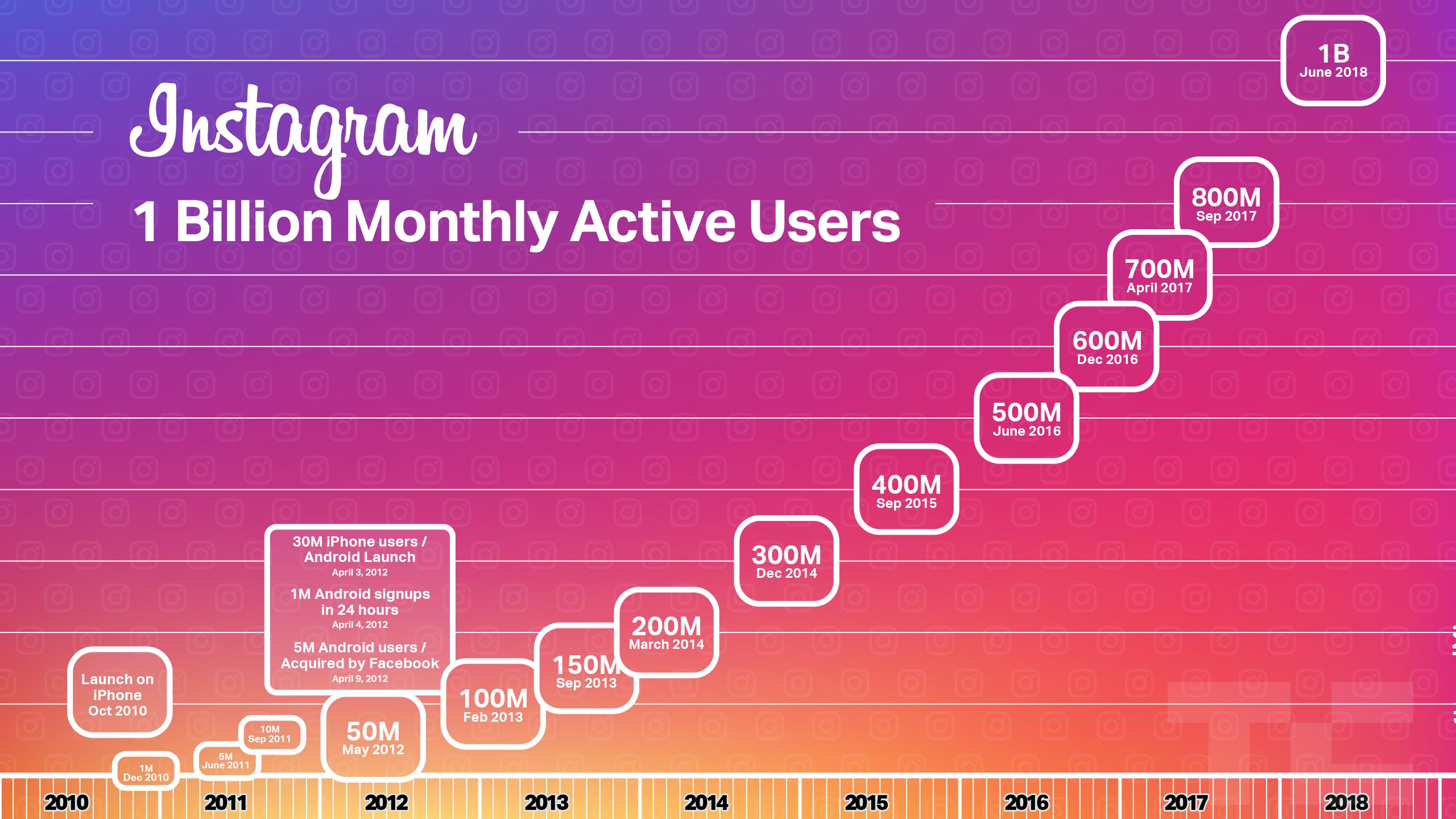 Gráfico indicando 1 bilhão de usuários mensais do Instagram