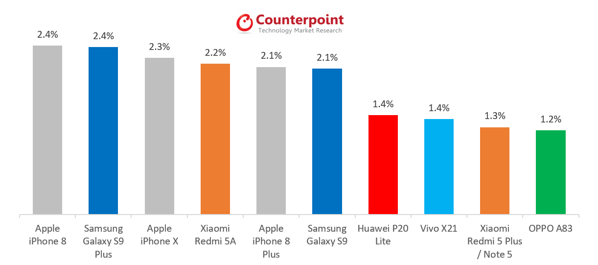 Smartphones mais vendidos do mundo em maio de 2018, Counterpoint Research