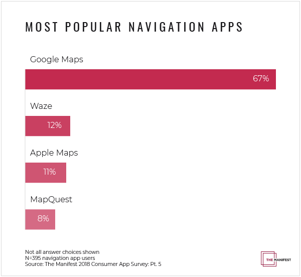 Pesquisa sobre apps de navegação