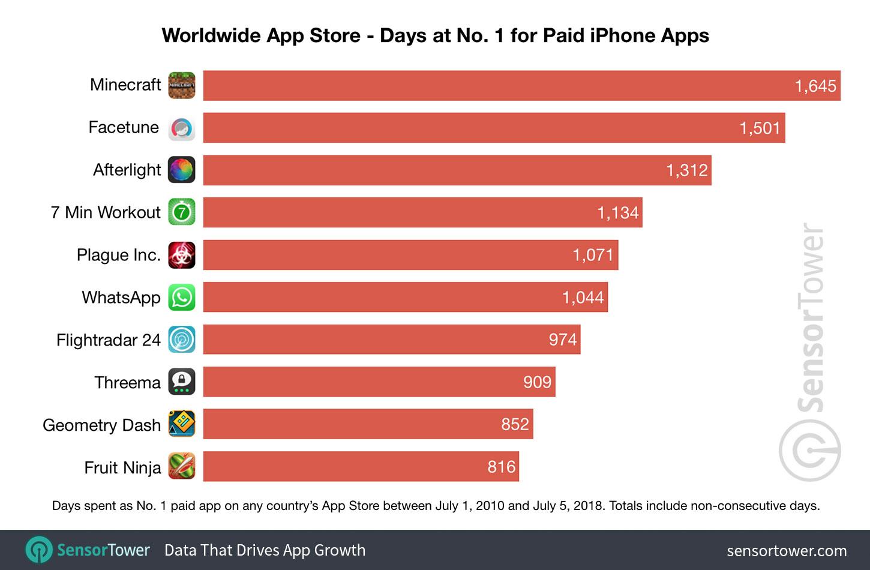 Pesquisa dos apps que passaram mais tempo como #1 da App Store, Sensor Tower