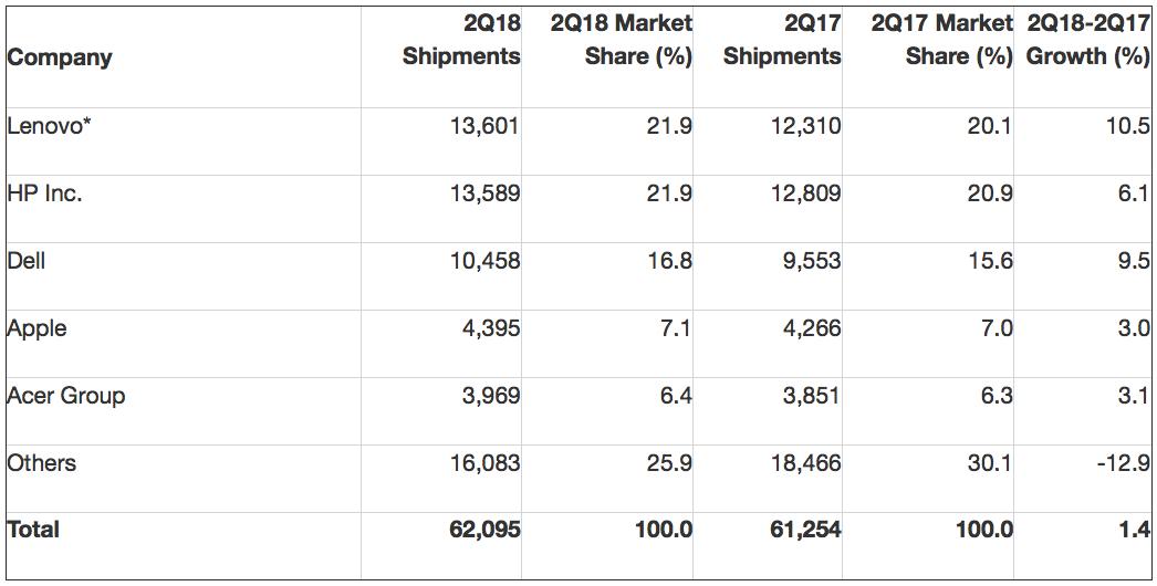Pesquisa da Gartner sobre mercado de PCs, segundo trimestre de 2018