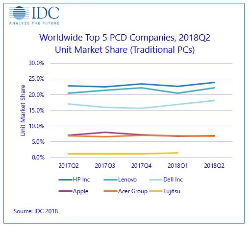 Pesquisa da IDC sobre mercado de PCs, segundo trimestre de 2018