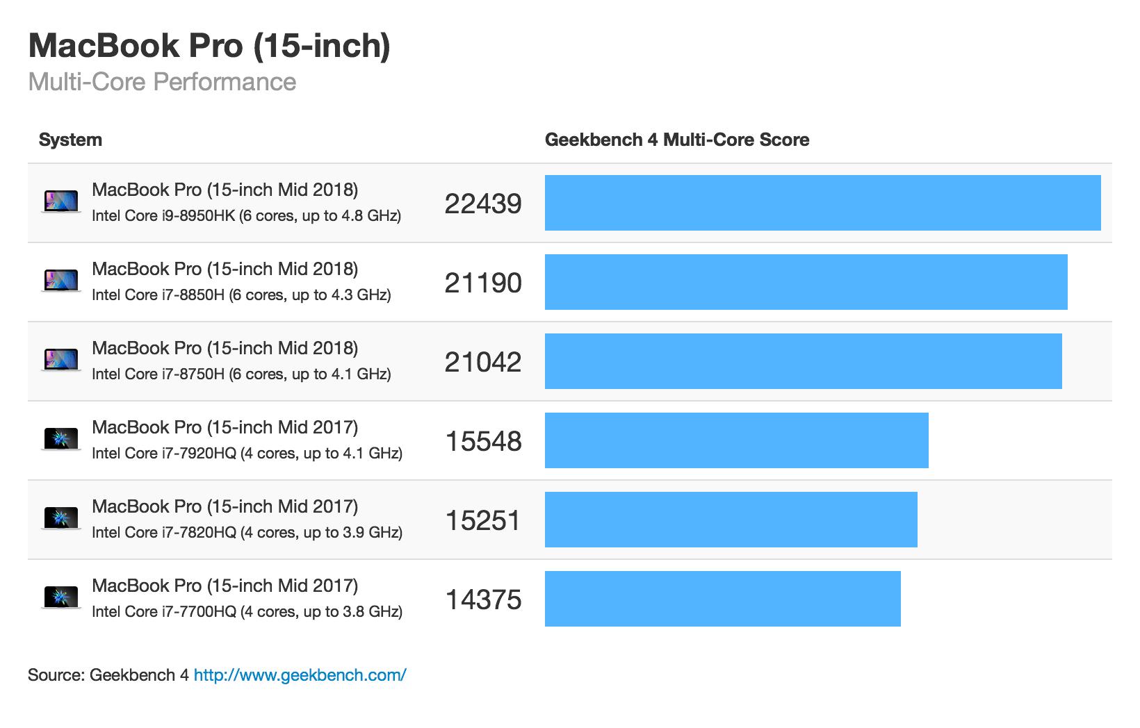 Benchmarks dos novos MacBooks Pro