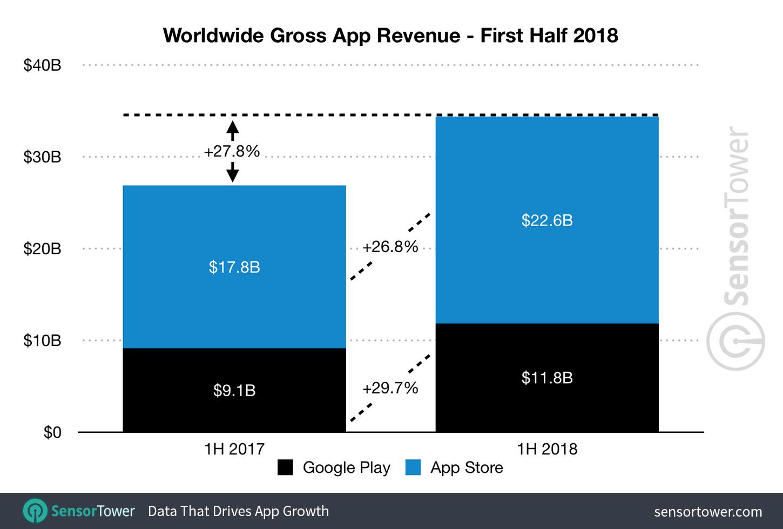 Pesquisa da Sensor Tower sobre lojas de aplicativos, primeiro semestre de 2018