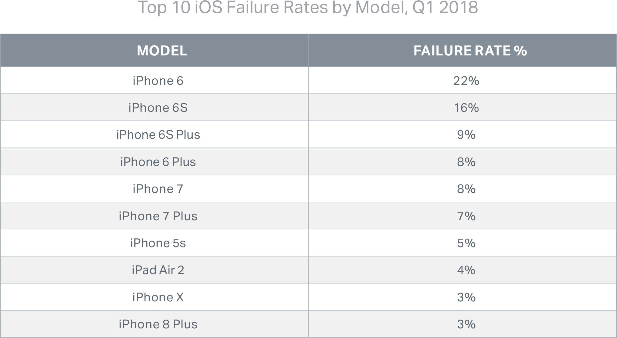 Tabela da Blancco com os aparelhos que mais apresentam falhas