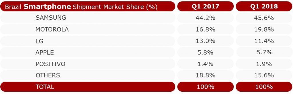 Quadro da porcentagem de vendas de smartphones no Brasil por fabricante