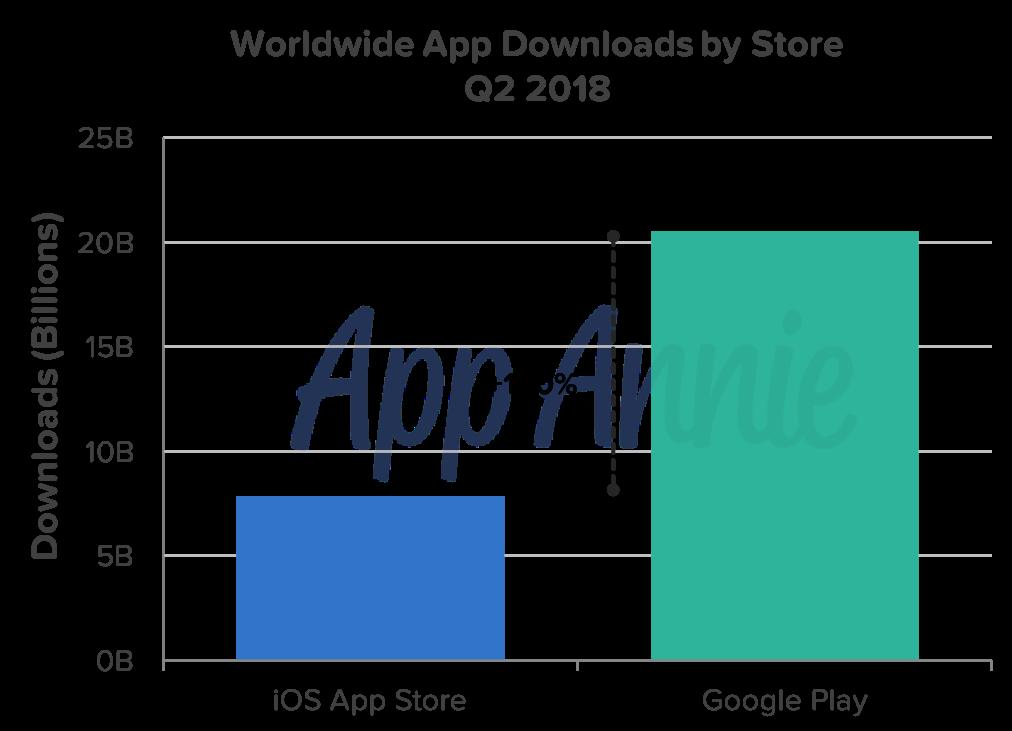 Pesquisa da App Annie sobre lojas de apps, segundo trimestre de 2018