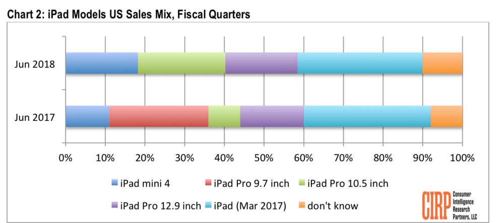 Vendas de iPad nos EUA durante o segundo trimestre de 2018