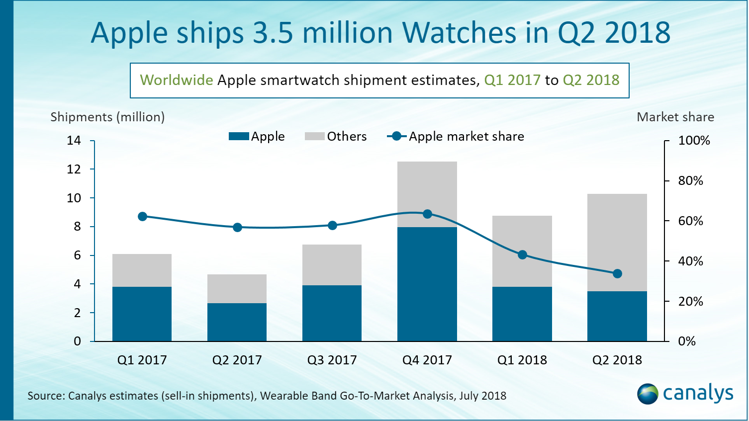 Vendas do Apple Watch no segundo trimestre de 2018, Canalys