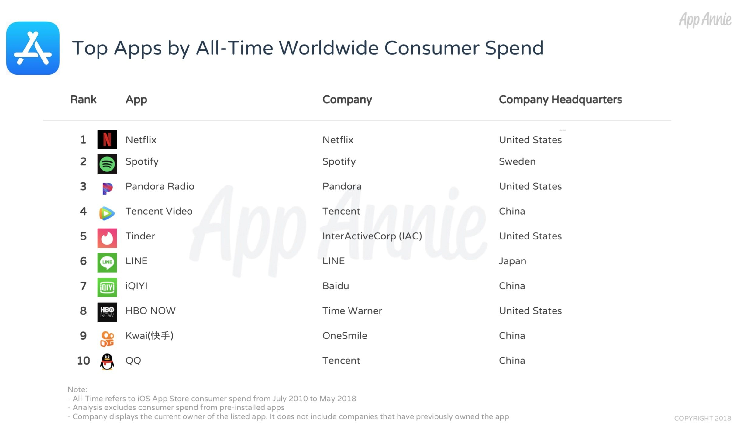 Pesquisa da App Annie referente aos dez anos da App Store