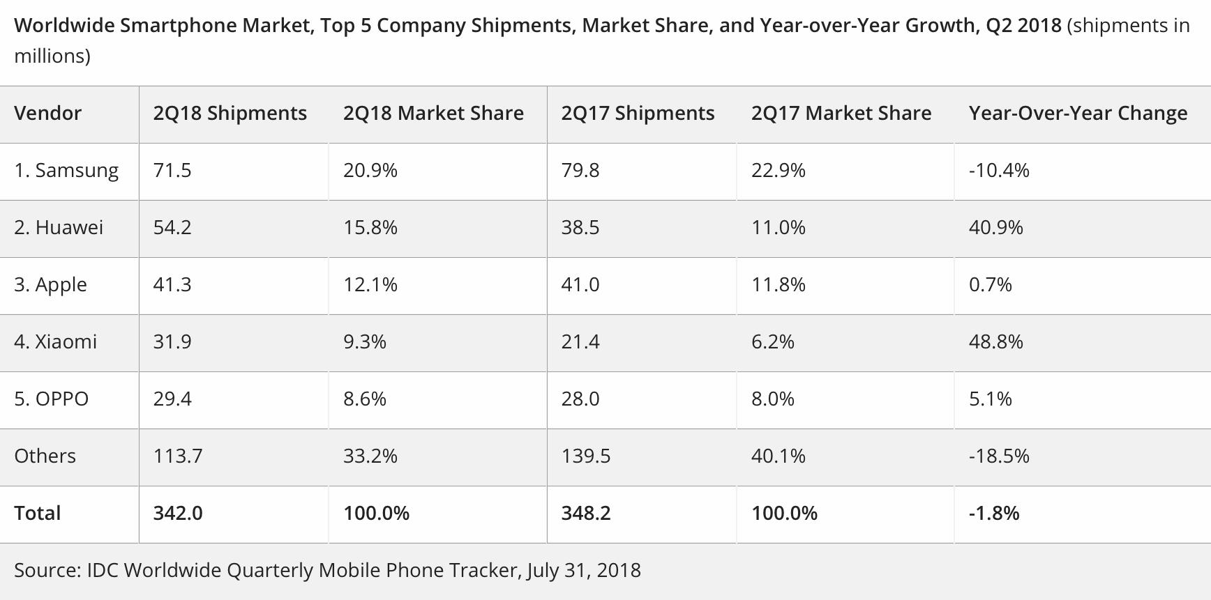 Quadro de vendas de smartphones para o segundo trimestre de 2018