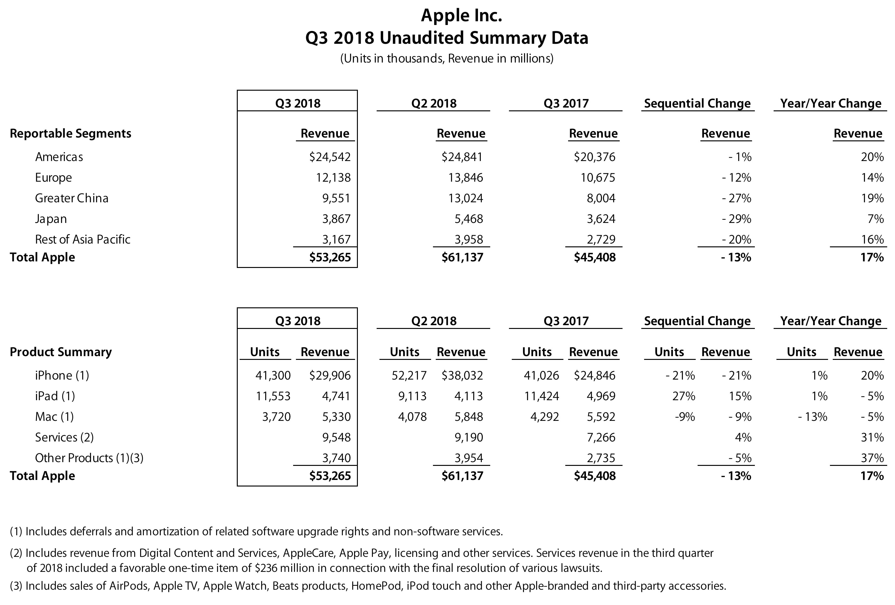 Números do FQ3 2018 da Apple