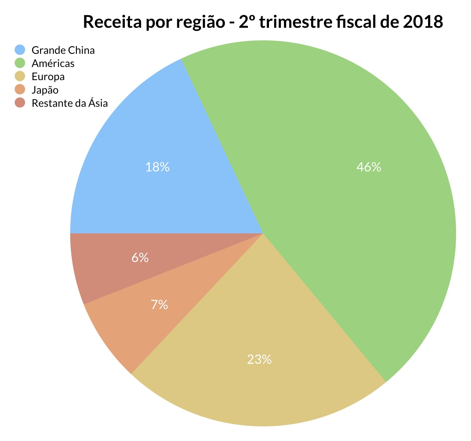 Gráfico do FQ3 2018
