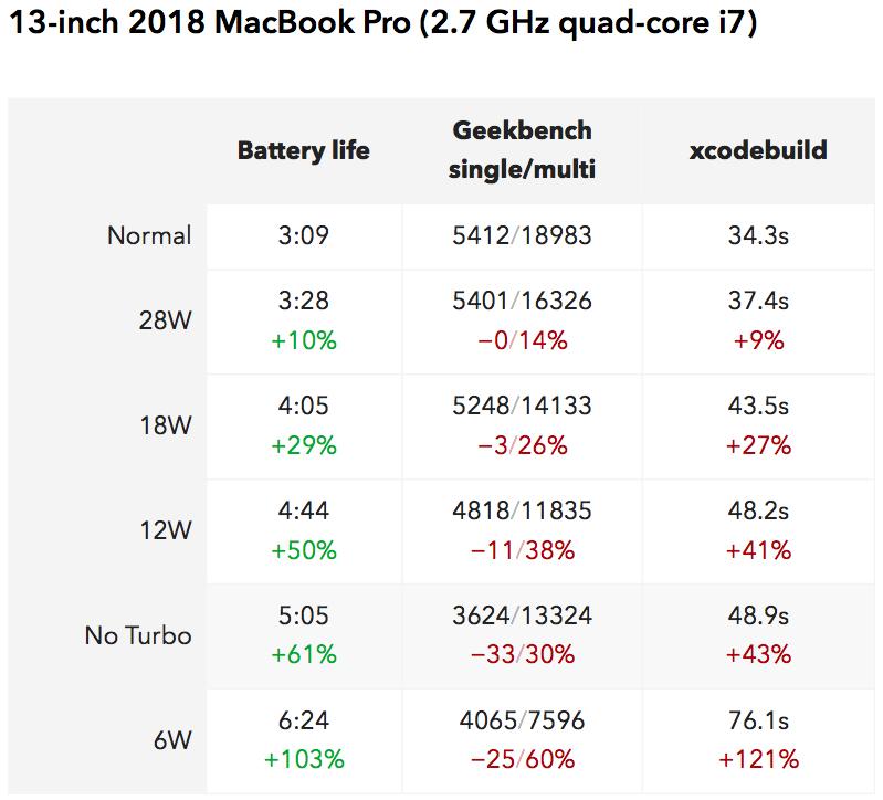 Teste de bateria em Macs com limitador de performance (Marco Arment)
