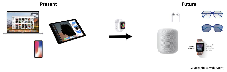 Apple Watch como uma ponte