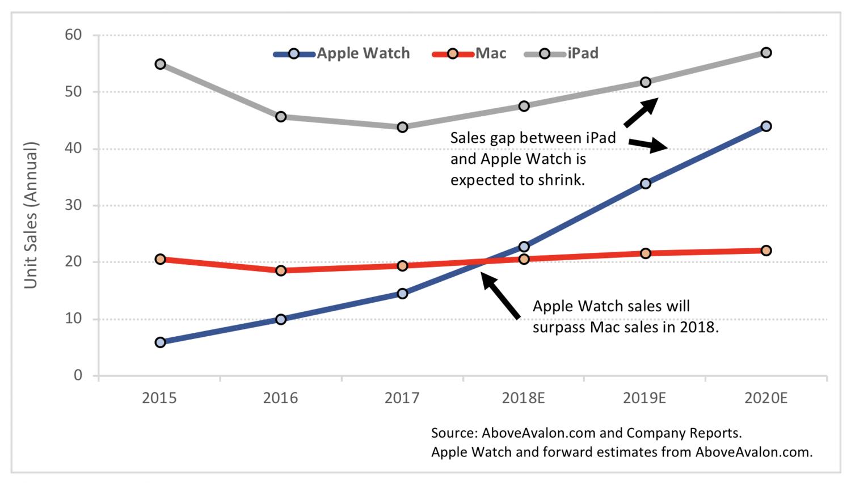 Gráfico com as vendas do Apple Watch